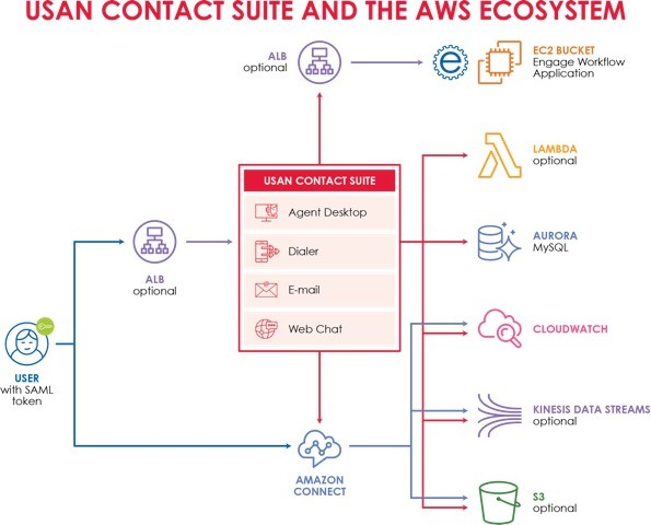 contact suite 3.2 aws ecosystem